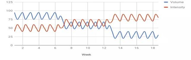 Lihahypertrofia osa 4/4: Yksilölliset vasteet voimaharjoitteluun ja harjoittelun periodisaatio